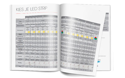 LED strip kiezen